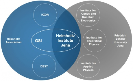 Structure of the Helmholtz Institute Jena.
