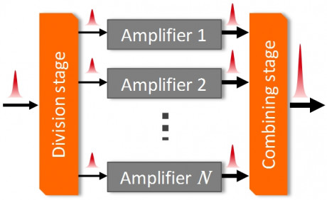 Schematic representation of spatially separated amplification in an active interferometer.