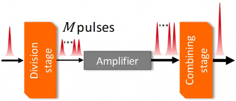 Schematic representation of Divided-Pulse Amplification (DPA).