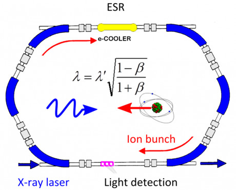 Scheme of the spectroscopy experiment setup. The large relativistic Doppler effect at the ion speed β allows the X-ray laser wavelength λ' to be adapted to the transition wavelength λ.